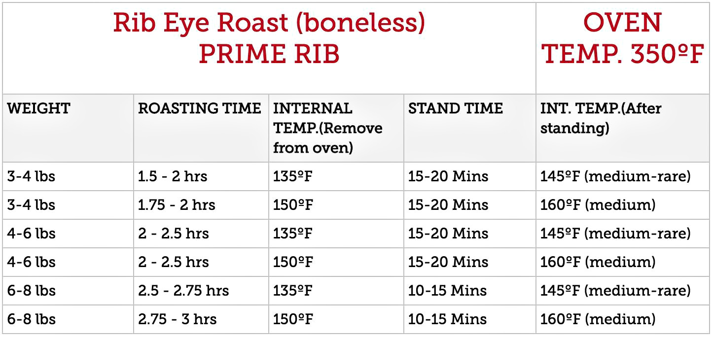 Boneless Ribeye Roast Time Temp